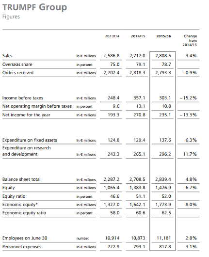 trumpf-financial-results-2015-16