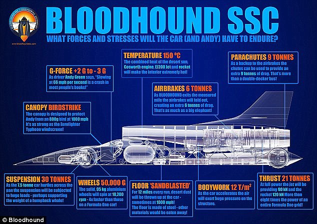 Bloodhound Infographic. Image via Bloodhound SSC.