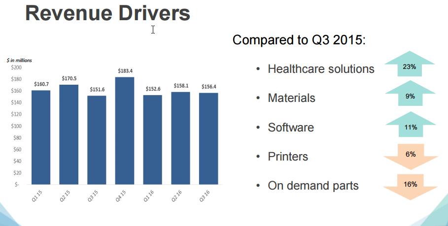 3D Systems Q3 Revenue Drivers. Image via 3D Systems