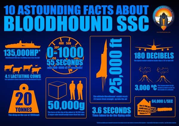 Another inforgraphic created by the Bloodhound team, portraying 'astounding facts.' Image via Bloodhound SSC.