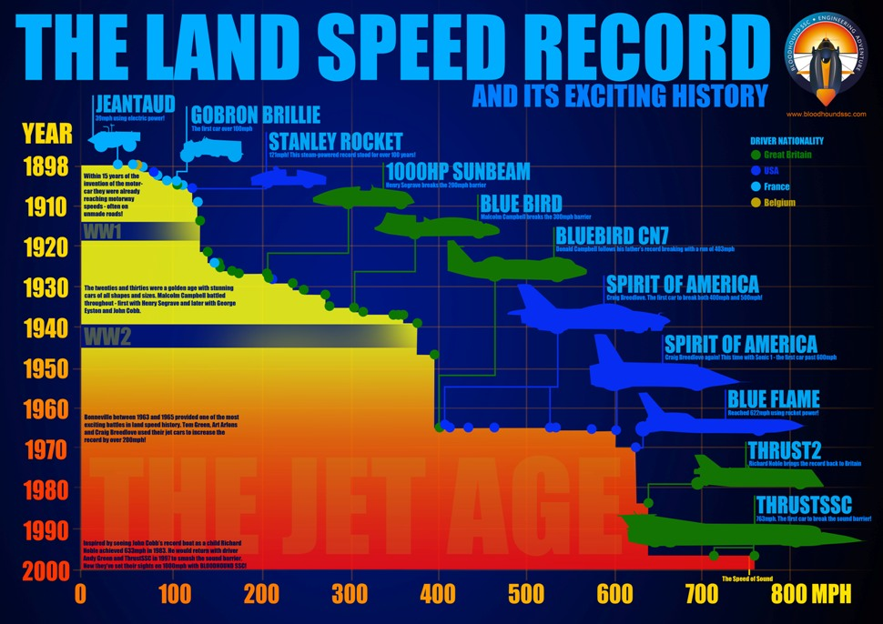 An infographic depicting the history of the land speed record. Image via Bloodhound SSC.