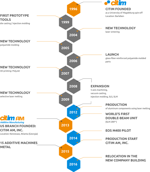 Citim provide a nice graphic of their company's history. Image via Citim.