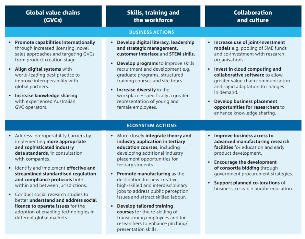 Enabling actions from the Australian CSIRO roadmap.