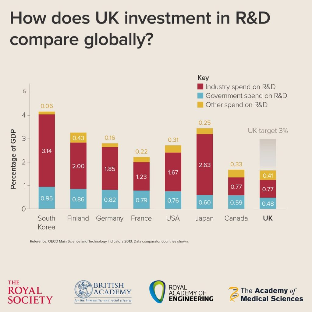 The UKs R&D spending. Diagram via: Imperial College London