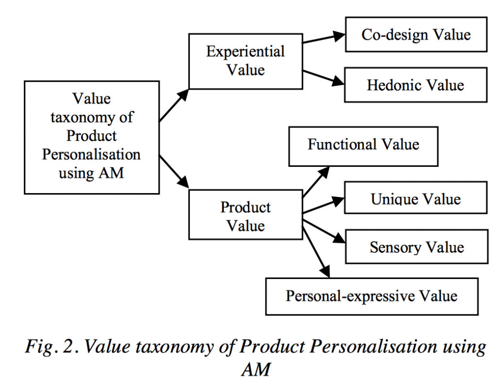 Value taxonomy of 3D printed product personalisation. Figure via: Kudus et al.