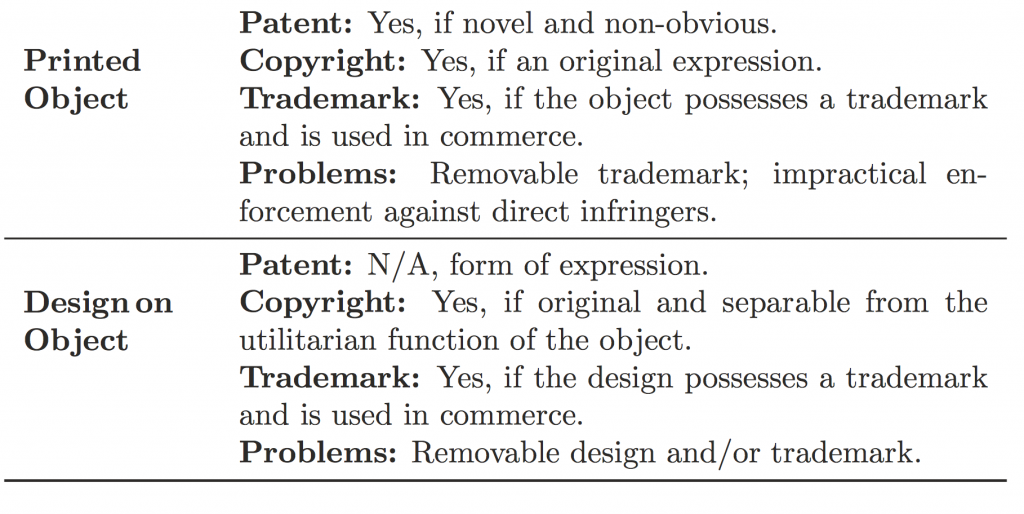 Fig 2. From Legal Aspects of Protecting Intellectual Property in Additive Manufacturing Via: Brown, Yampolskiy, Gatlin & Andel
