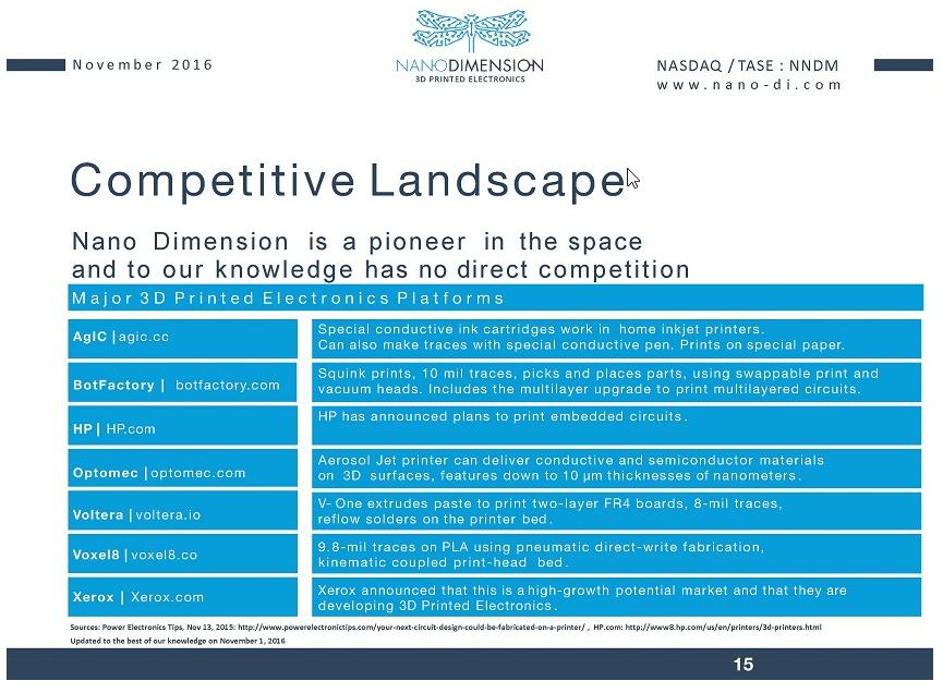 Nano Dimension Q3 investor presentation.