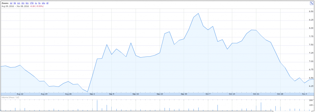 Materialise NV 3 month share price performance.