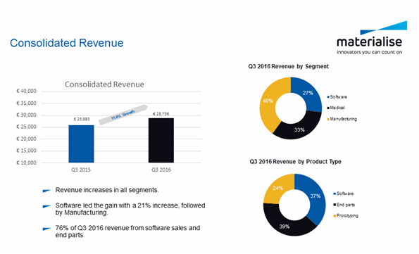 Materialise Q3'16 Revenue