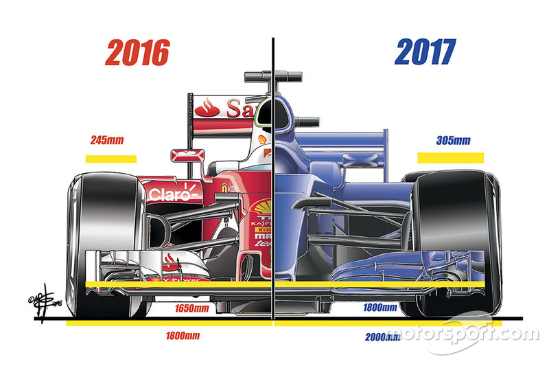 The difference between 2016 and 2017 car regulations. Image by Giorgio Piola.