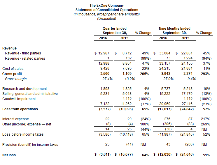 ExOne Q3'16 Income Statement.