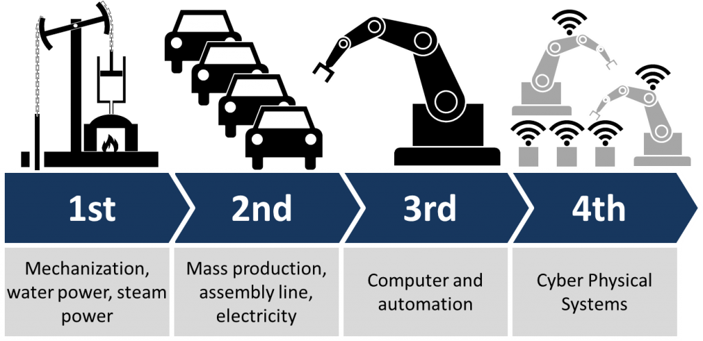The industrial revolutions towards Industry 4.0 Graphic via: Christoph Roser at allaboutlean.com