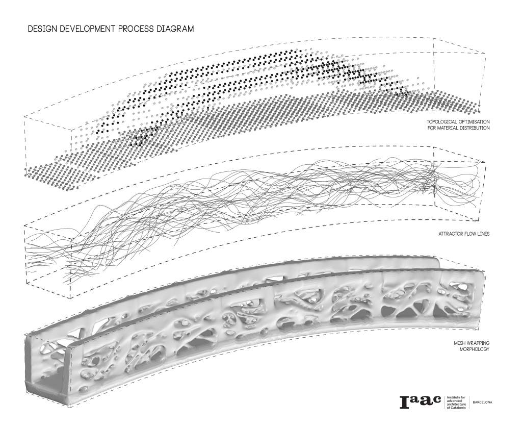 Design process of the bridge showing topological scan (top), generated flow lines (middle) and the final render (bottom). Image via: Enric Rodon for the IAAC