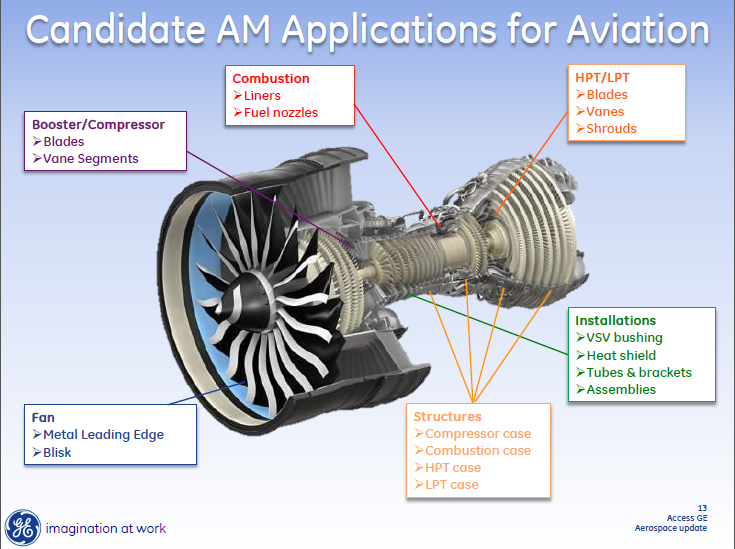 GE slide presenting applications for 3D printing in aerospace.