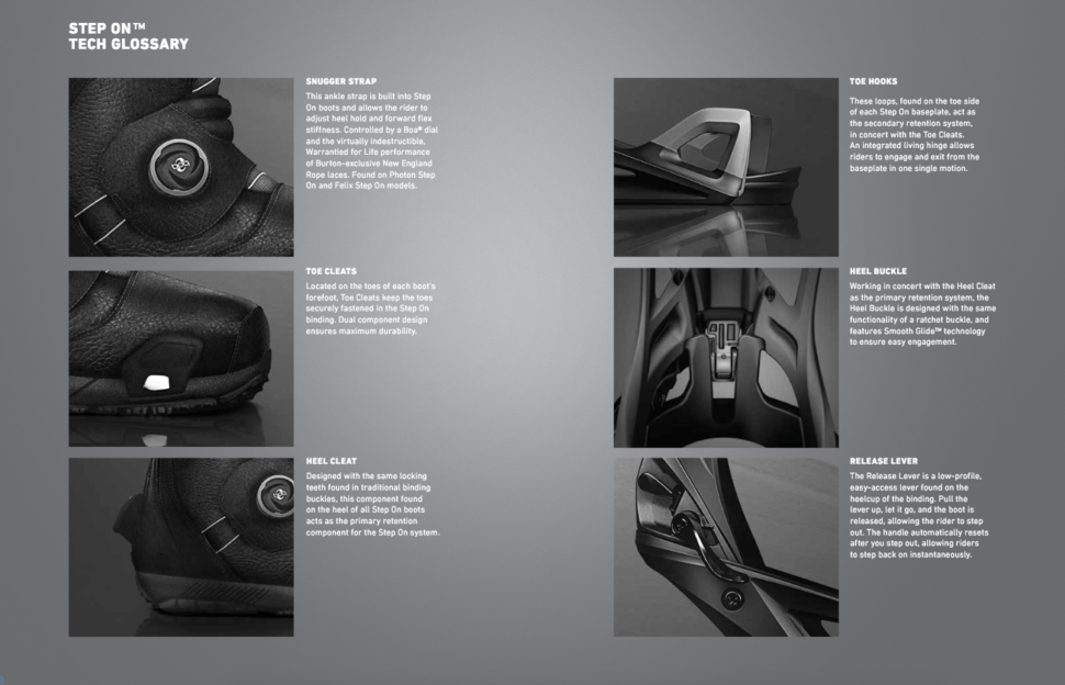 An overview of the Step-On technology. Image via Burton.