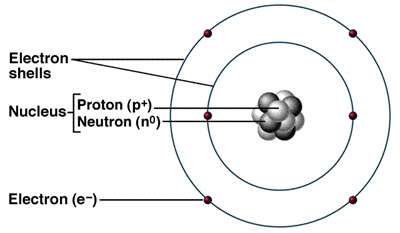 John Dalton is most famous for his research in atomic structure. Image of a basic atom via: igcsetuition on Blogspot