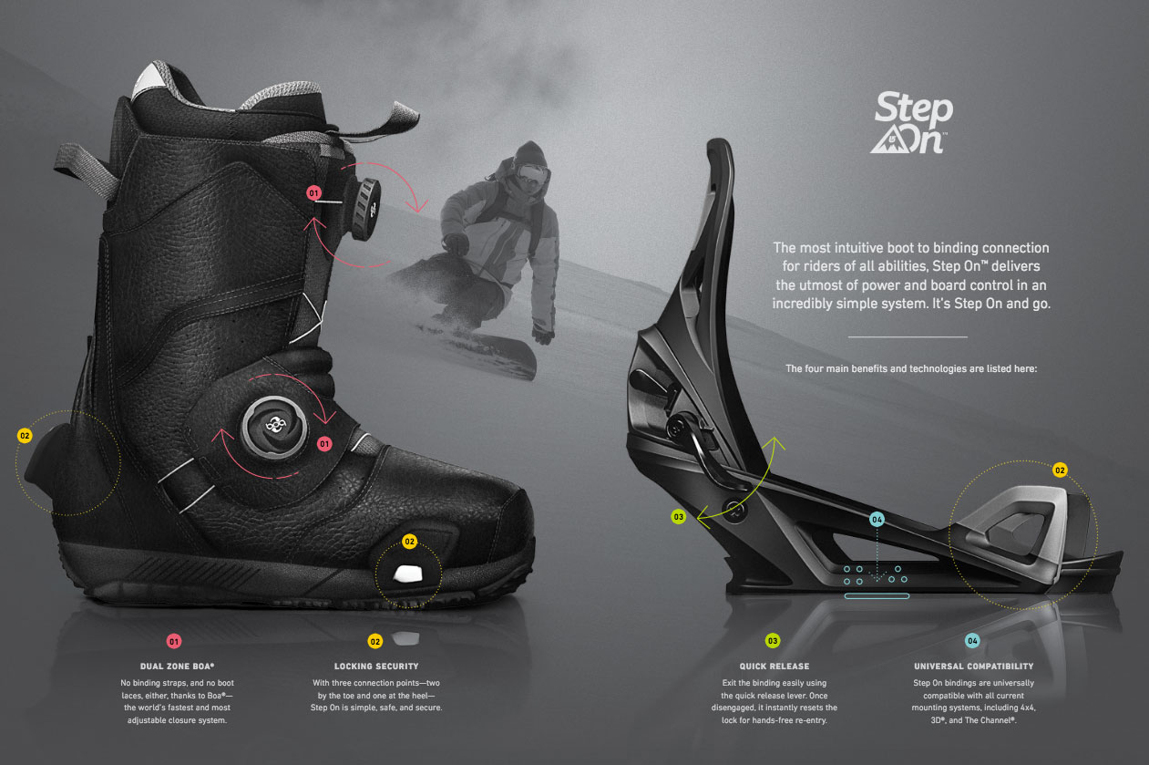 The new Burton Boa Step-on boot and Step-On binder. Image via Burton.