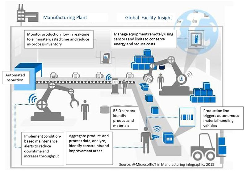 An example of an Industry 4.0 Smart Factory workflow. Image via: MicrosoftIoT