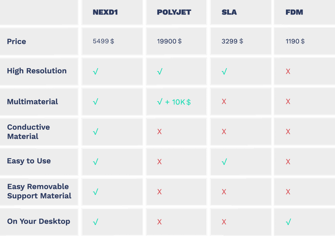 Next Dynamics have compared their 3D printer with the competition. Image via Kickstarter.
