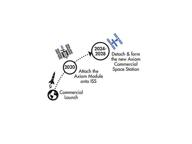 Graphic showing Axiom Space's time-scale plans. Image via Axiom Space.