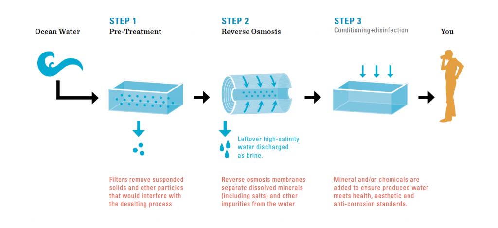Diagram of the Reverse Osmosis technique of desalination. Image via San Diego County Water Authority.