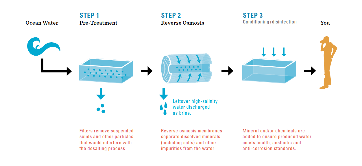 Diagram of the Reverse Osmosis membranes technique of desalination. Image via San Diego County Water Authority.