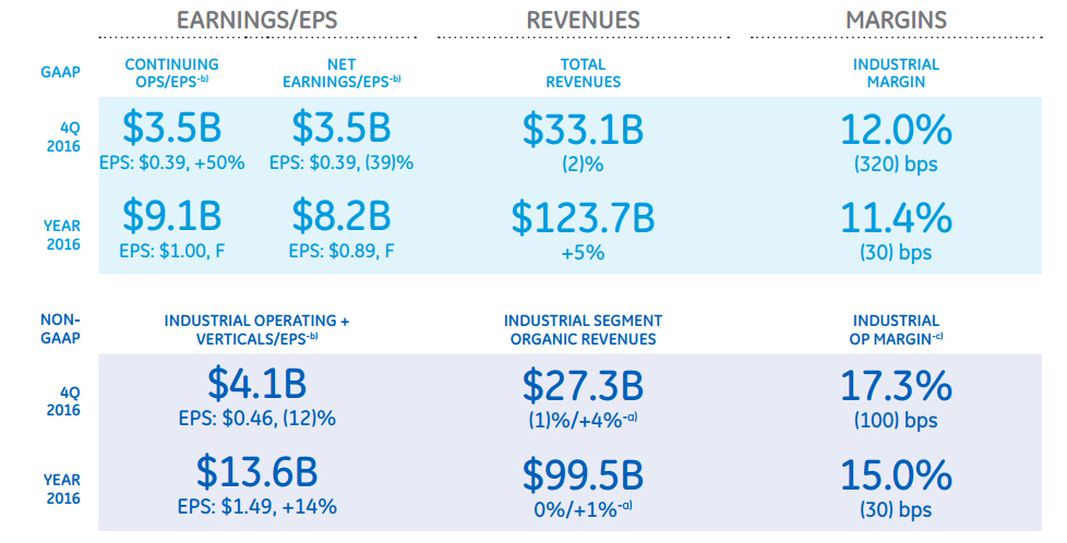 GE FY 2016 headline figures.