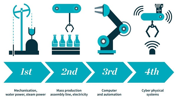 Manufacturing's progression to Industry 4.0. Image via: Sheffield.ac.uk