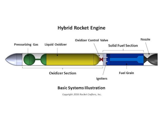 Rocket Crafters' patented technology involves this hybrid engine. Image via Rocket Crafters.