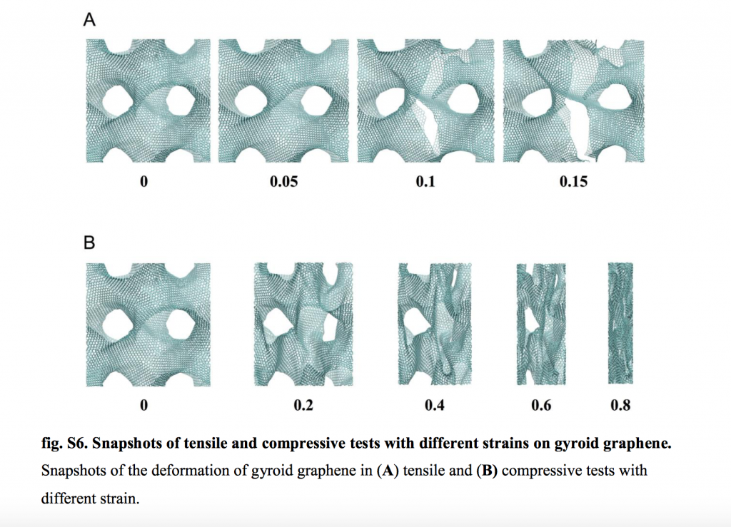 Simulated mechanical strength tests on 3D graphene gyroid structures. Fig. via: Buehler et al.