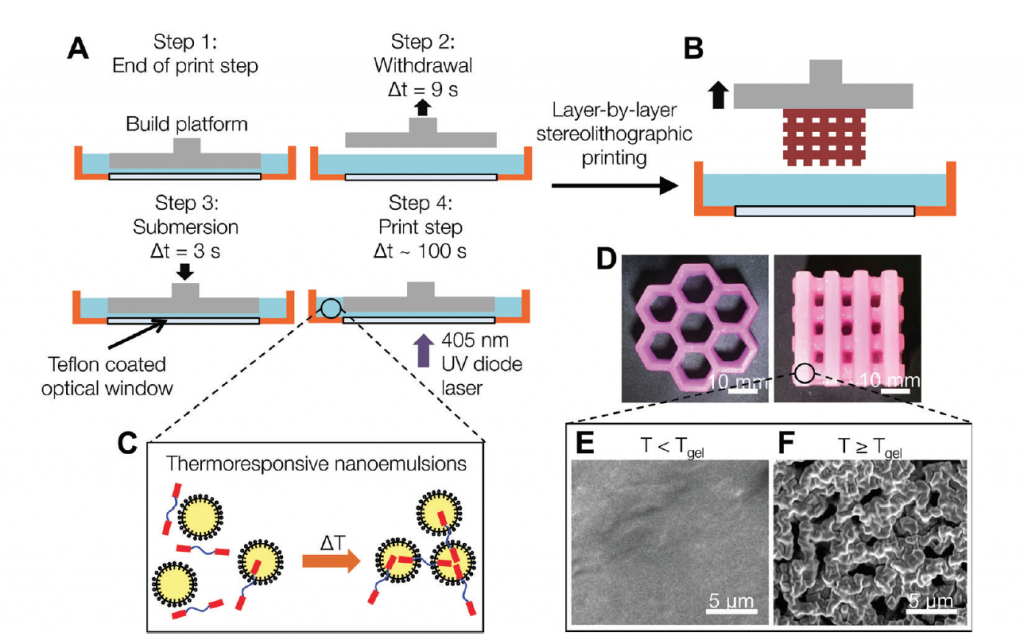 The process of SLA printing nanoemulsion ink. Image via: Doyle et al.
