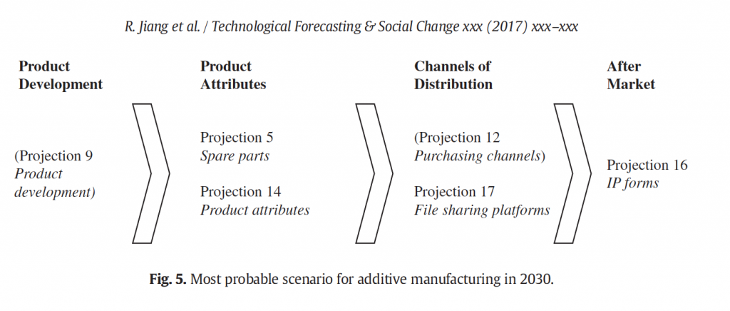 Diagram of the most probable factors of additive manufacturing in 2030. Image via: Ruth Jiang, Robin Kleer and Frank T. Piller