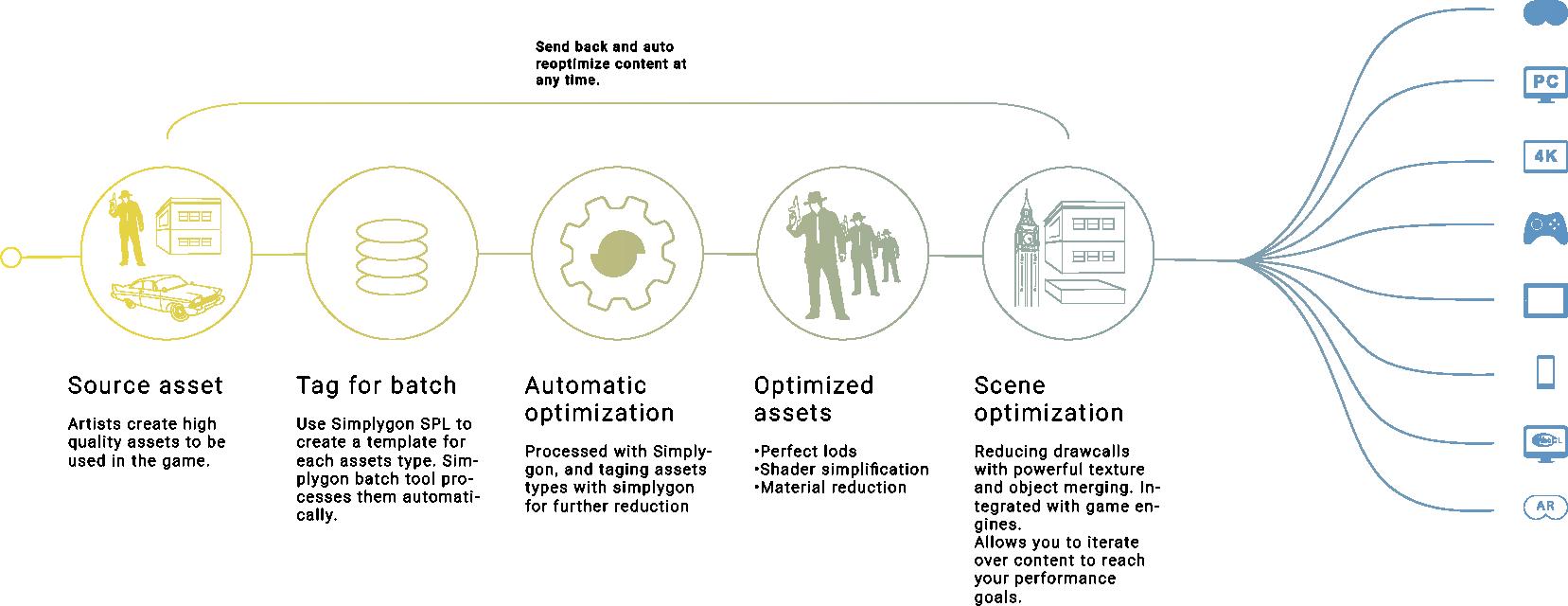 The Simplygon development pipeline. Image via Simplygon.