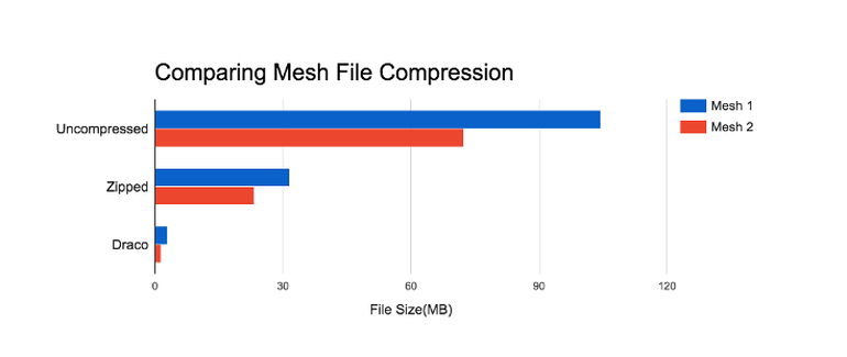 Google demonstrate the benefit of Draco in comparison to other compression techniques. Image via Google.