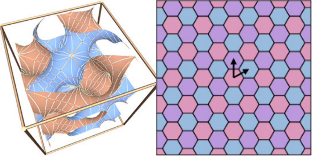 Left: the repeating self-linking structure of a gyroid Right: repeating honeycomb structure found in graphene. Images via: 'Meet the Gyroid' by Adam G. Weyhaupt