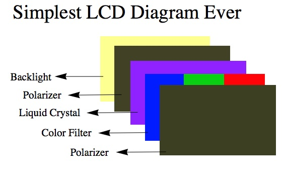 The structure of an LED screen is the same as an LCD, only the 'Liquid Crystal' layer labelled above is replace with Light-emittind diodes. Image via: Vassar College on WordPress