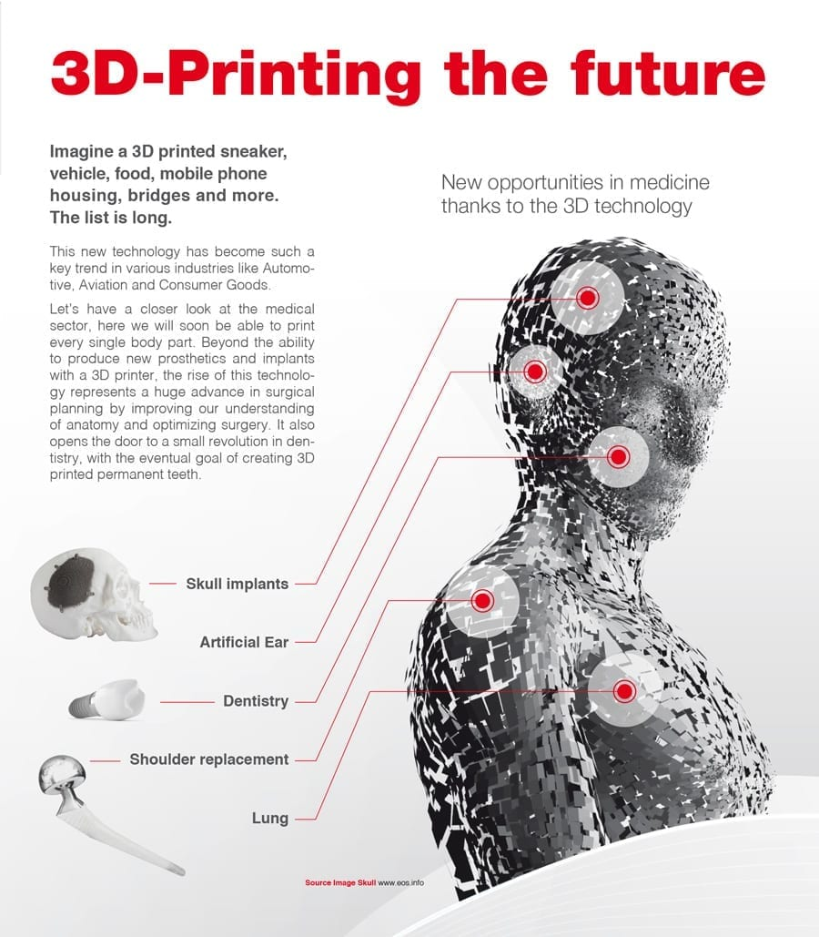 How Oerlikon expect additive manufacturing to affect the medical industry. Image via Oerlikon.