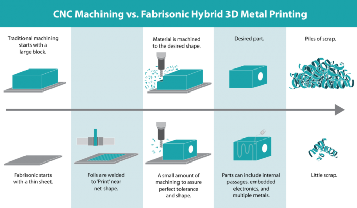 Graphic explaining the difference between Fabrisonic's technology and traditional metal manufacturing. Image via Fabrisonic.