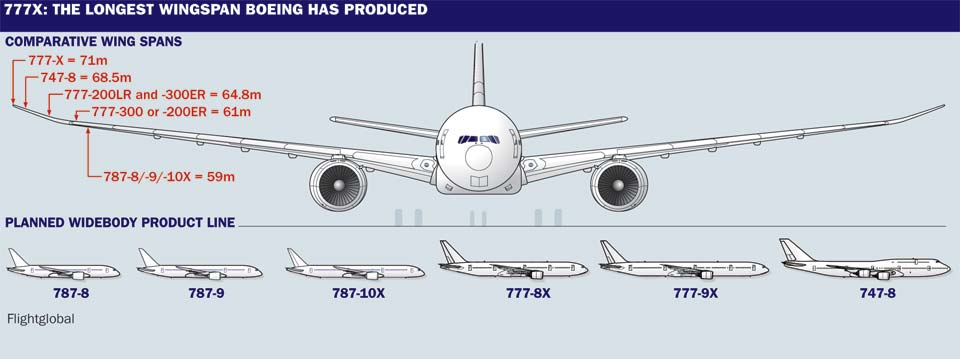 Comparative wingspans. Image via Flightglobal.