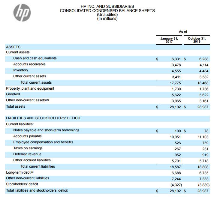 HP Inc consolidated balance sheet Q1 2017