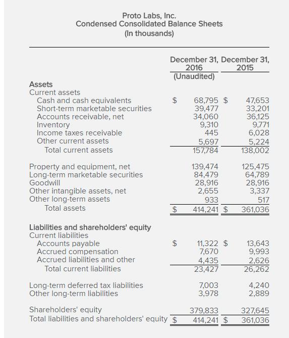 Proto Labs 2016 year end balance sheet.