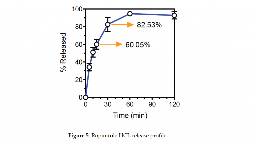 Measured release of Ropinirole Hcl from the fabricated tablet. Image via: Benjamin M. Wu et al.