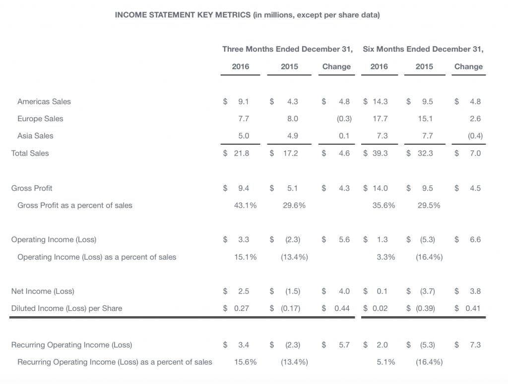 Key sales metrics. Image via Perceptron