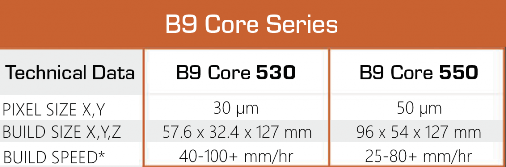 Spec comparisons between the B9 Core 530 and 550 models.