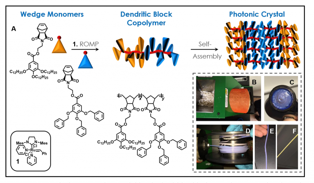 Self-assembly of block copolymers to photonic crystals. Image via ACS Nano.