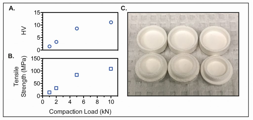 A, B chart the mechanical strength of prefabricated pills. C the empty preformed tablets. Image and photo via: Benjamin M. Wu et al.
