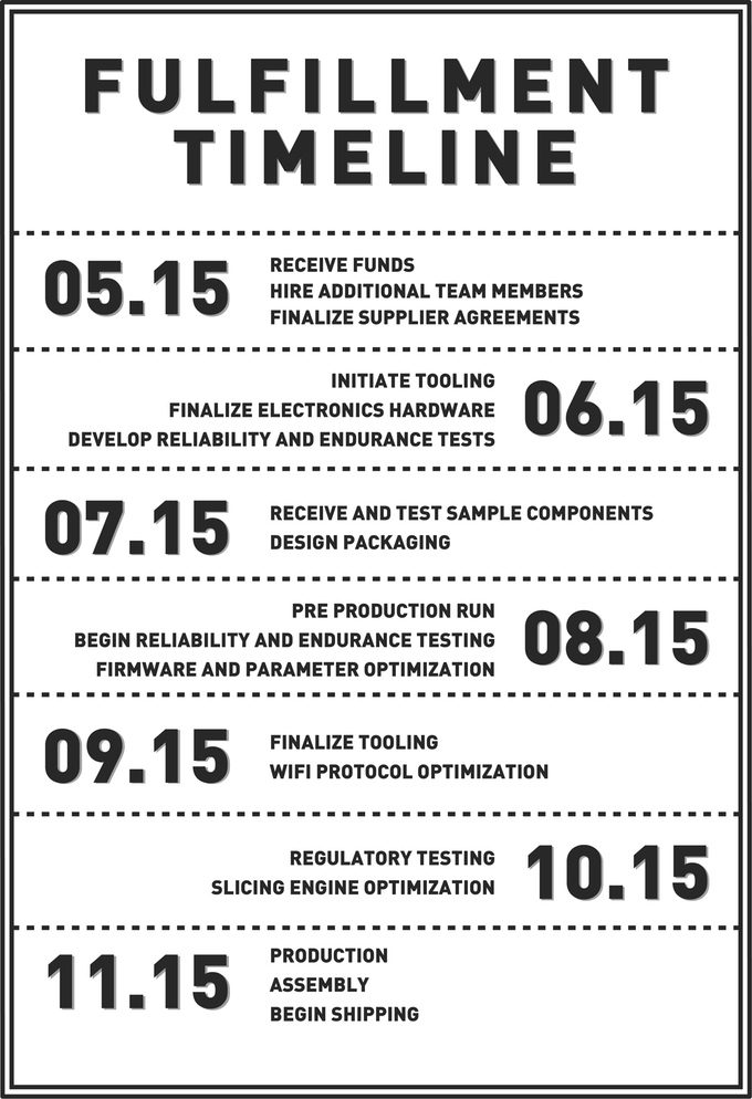 The company's original timeline. Image via Tiko on Kickstarter.