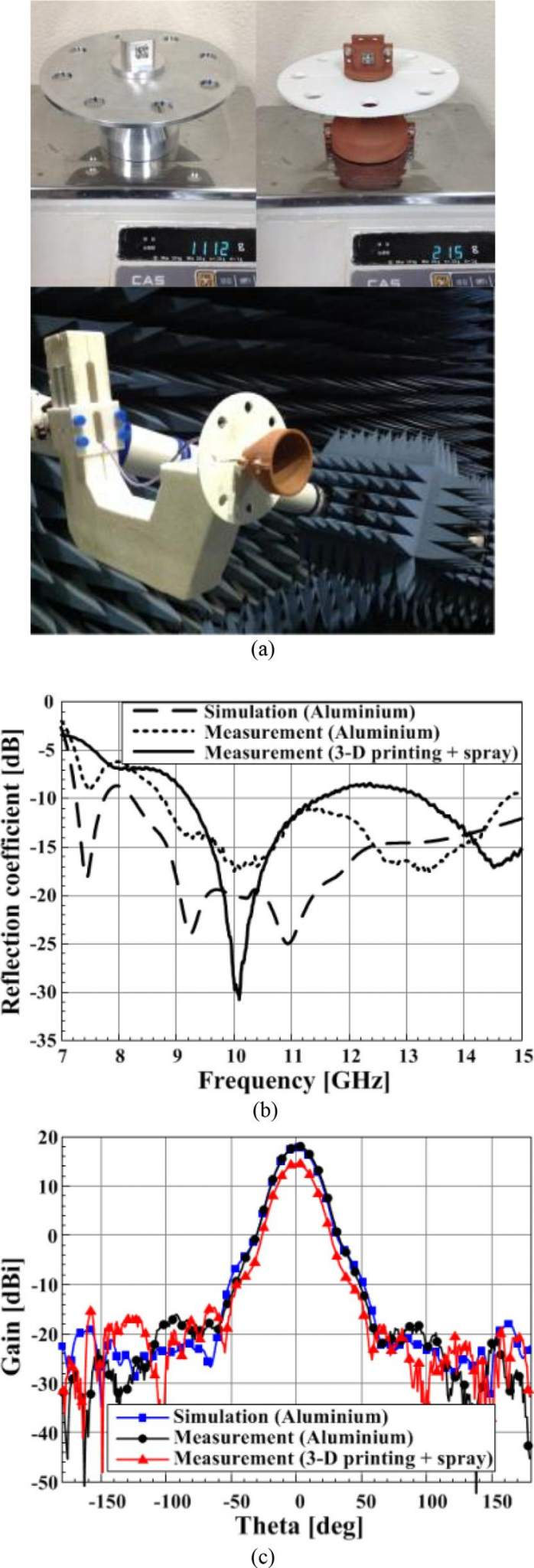 Figure 3 shows the comparison between the proposed model and the conventional antenna. Image via Microwave and Optical Technology Letters.