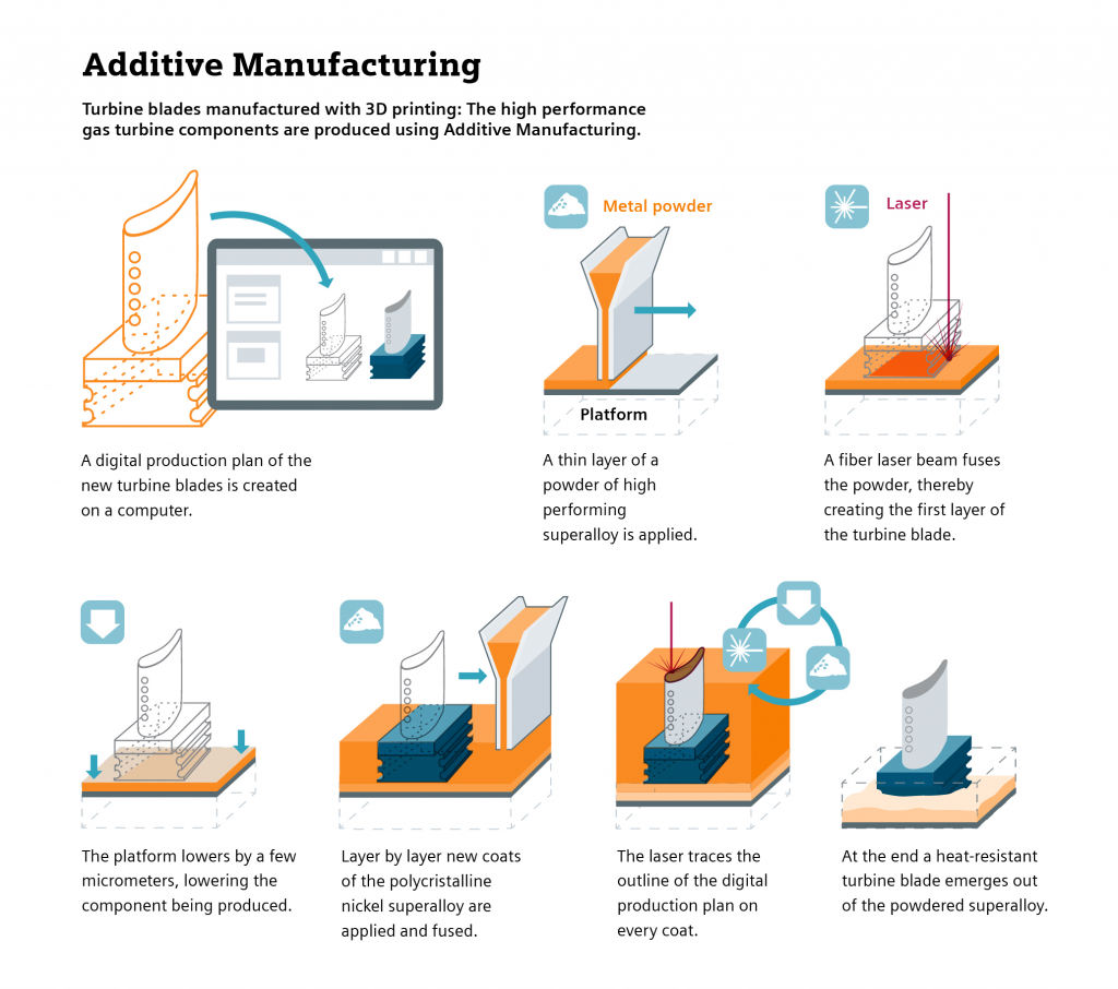 Infographic of the 3D printed turbine blade process. Image via: Siemens