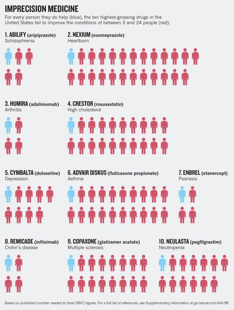 """Efficacy of the top 10 drugs in the US. Graphic from """"Personalized medicine: Time for one-person trials"""" by Nicholas J. Schork"""